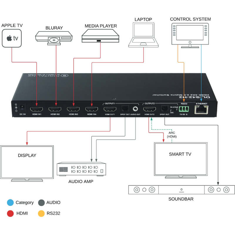 4x2 HDMI Slim Matrix Switcher 4K60 4:4:4 HDR W/ ARC, HDCP 2.2