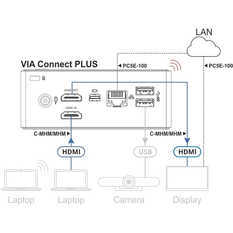 Kramer KR-3000 Wired and Wireless Meeting Solution, diagram of connections