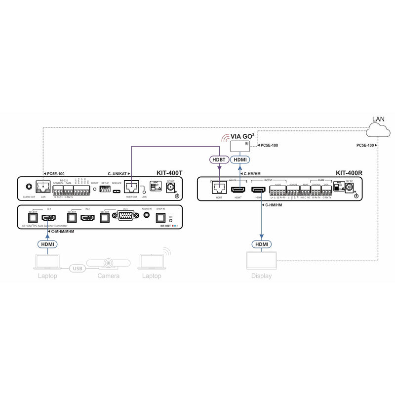 Kramer KR-4000 Meeting Room Solution. diagram of connections