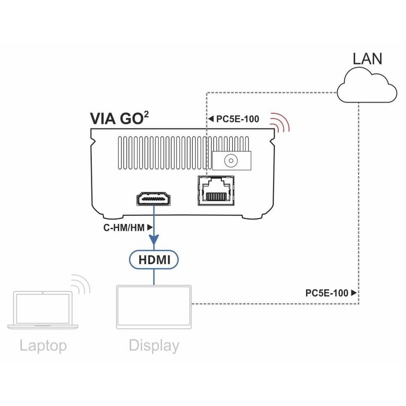 Kramer KR-1000 Wireless Meeting Space, diagram of connections