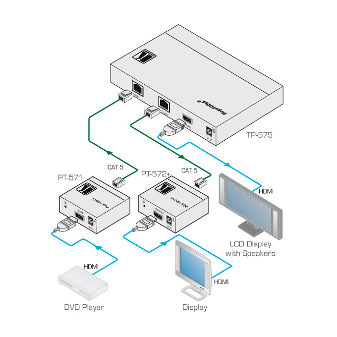 Kramer TP-575 Twisted Pair & HDMI Line Driver, Distribution Amplifier, diagram of connections