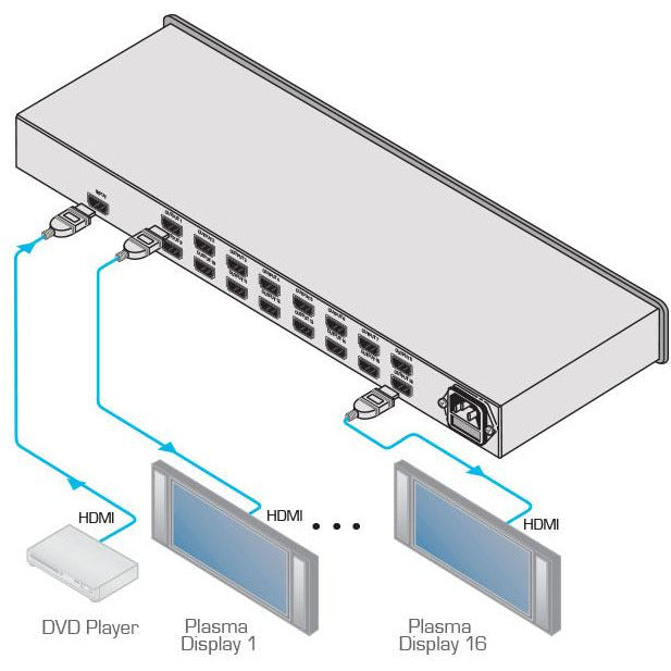 Kramer VM-16H 1:16 HDMI Distribution Amplifier, Diagram of Connections