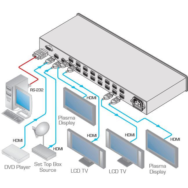 Kramer VM-216H 2X16 HDMI Switchable Distribution Amplifier, diagram of connections