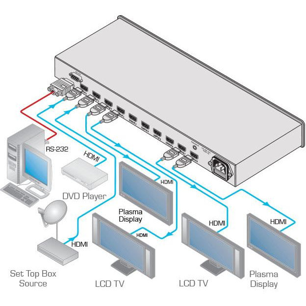 Kramer VM-28H 2X1:8 HDMI Switchable Distribution Amplifier, diagram of connections