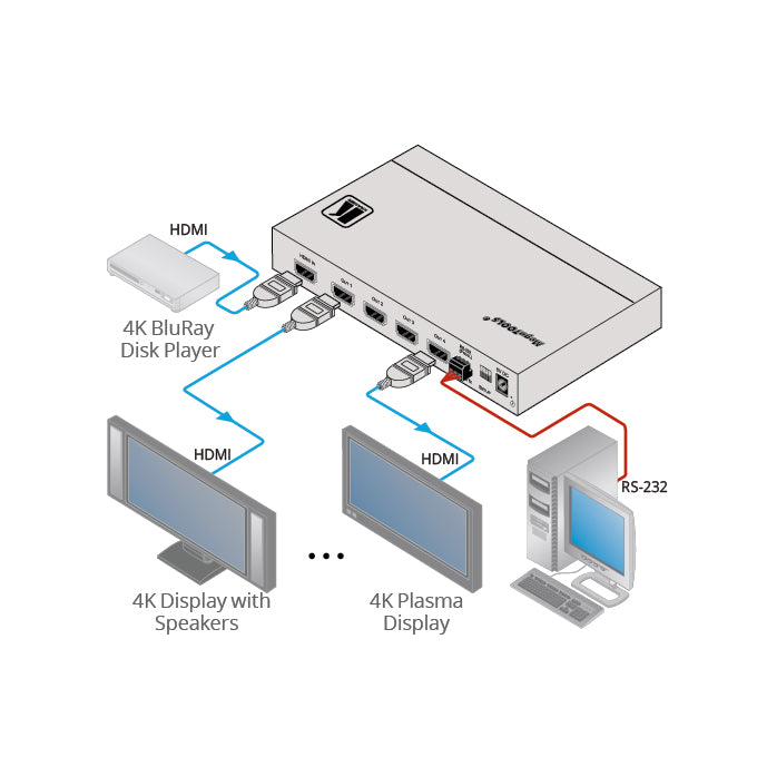 Kramer VM-4H2 1:4 4K HDMI Distribution Amplifier, Diagram of Connections