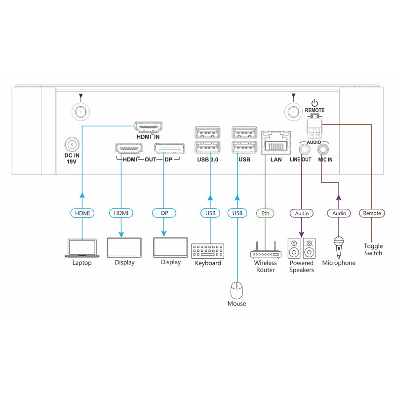Kramer VIA Campus2 PLUS Connections Diagram