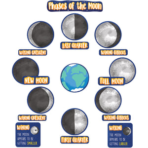 Phases Of The Moon Mini Bb St