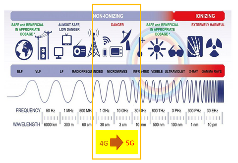 Electromagnetic Spectrum 4G to 5G non-ionising EMF radiation