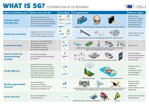 The EU states the benefits and uses of 5G