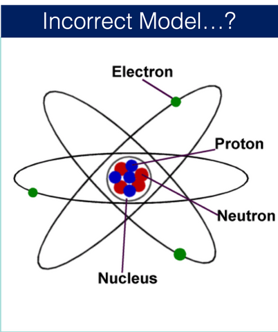 The traditional model of the atom is incorrect