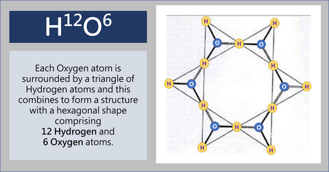 The true structure of water: H12O6