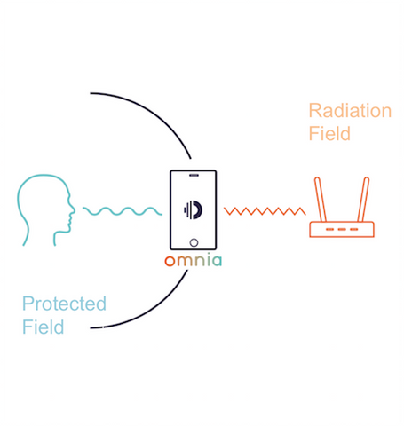 protection from EMF radiation