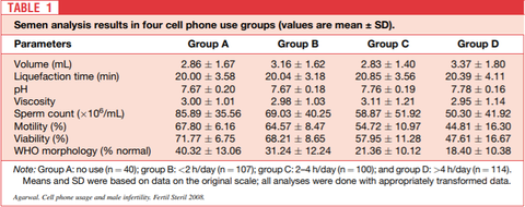Increased cellphone time decreases male fertility