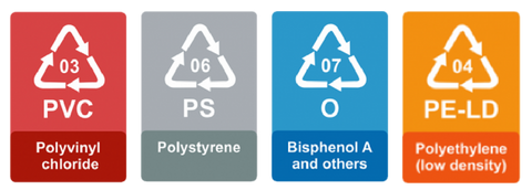 Never-recyclable-plastic-symbols