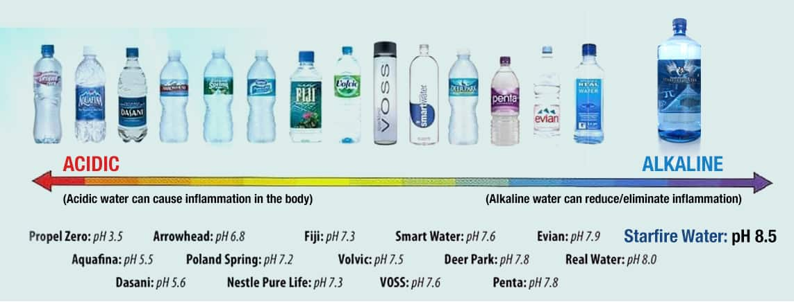 Most popular water brands are acidic