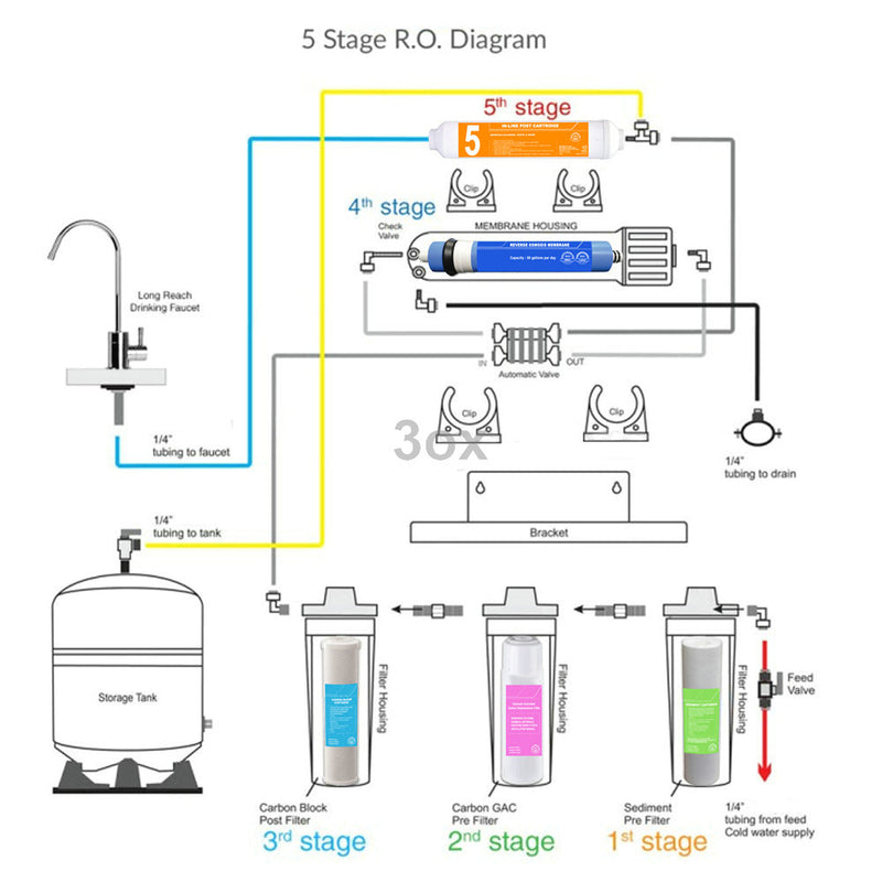 3ox 5 Stage Reverse Osmosis System - Drinking Water Filtration System - RO Water