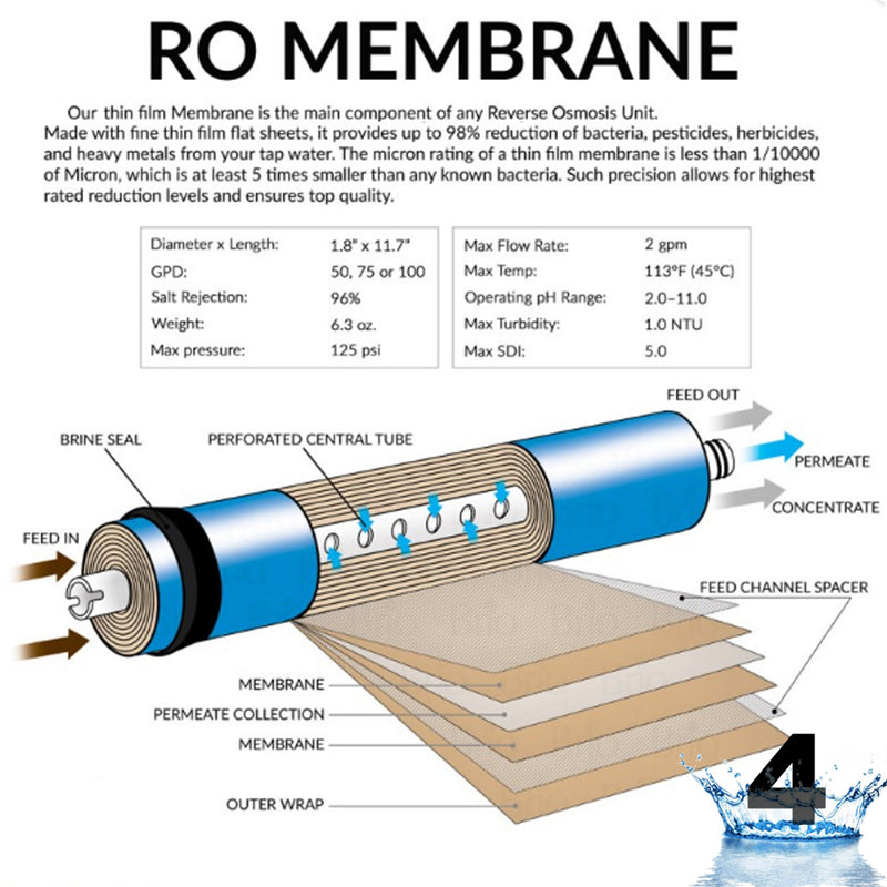 3ox 3 Year RO Water System Filters - Reverse Osmosis System Replacement 22 Filters