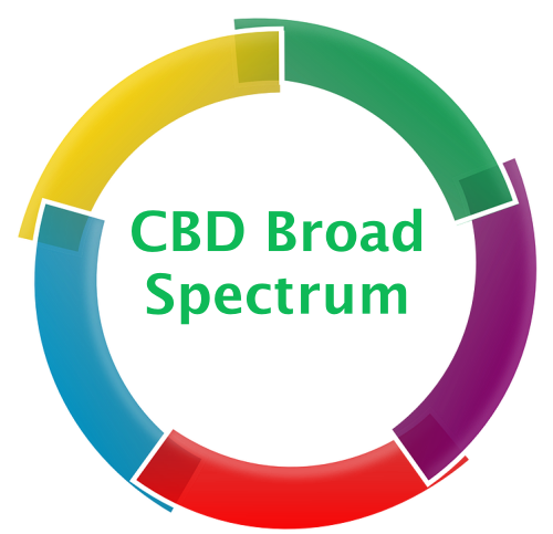 CBD Broad Spectrum