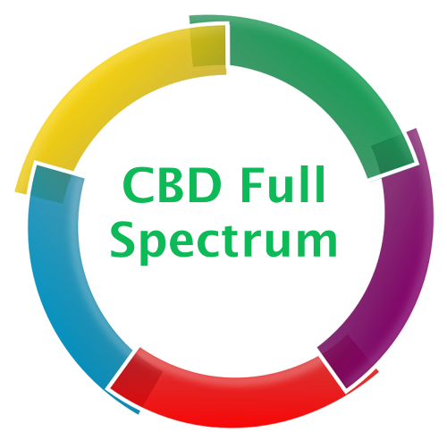 CBD Full Spectrum