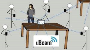 uBeam diagram
