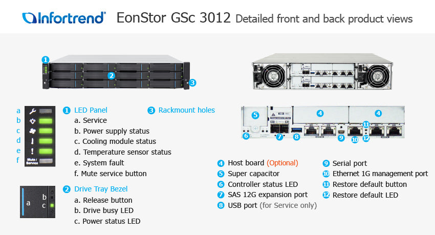 Fully populated EonStor GS 3000 2U/25bay bundled with 25x 1.6TB SAS 12