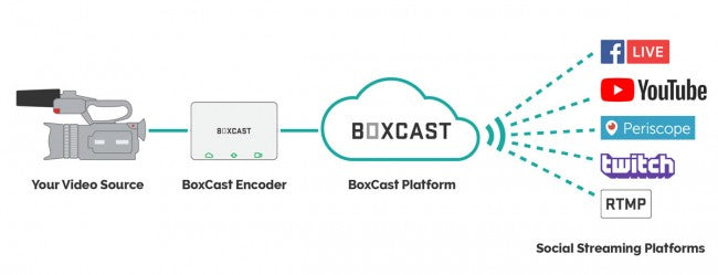 BoxCast Live (1-Year Live Streaming Subscription)