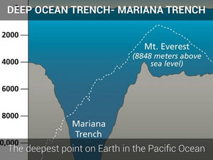 Mariana Trench - depth comparison.jpg