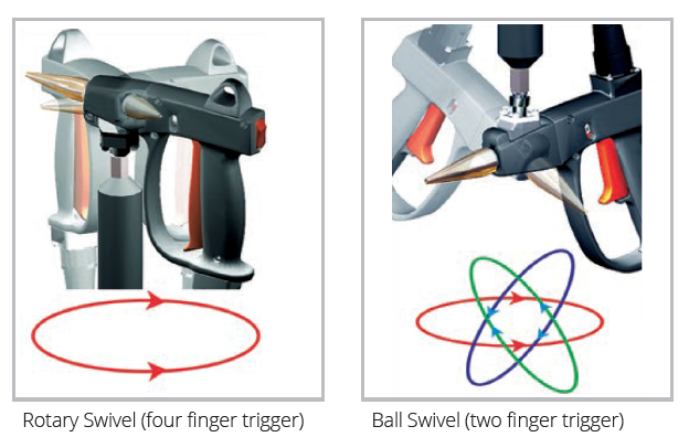 Hot Melt Handgun - explanation of ball swivel vs rotary swivel movement