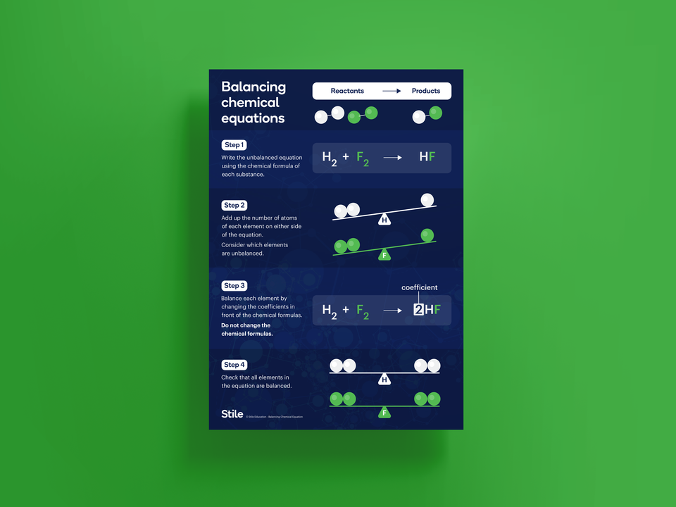 Chemical equations poster