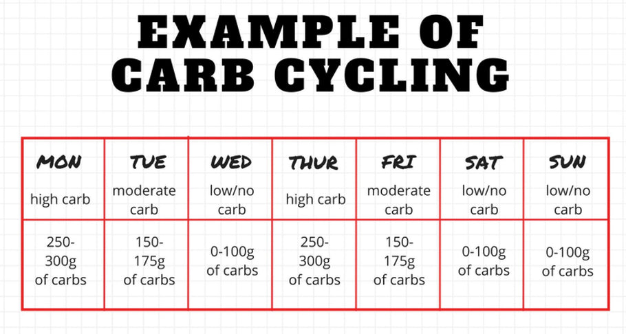 "What are the ""Benefits"" of Carb Cycling"
