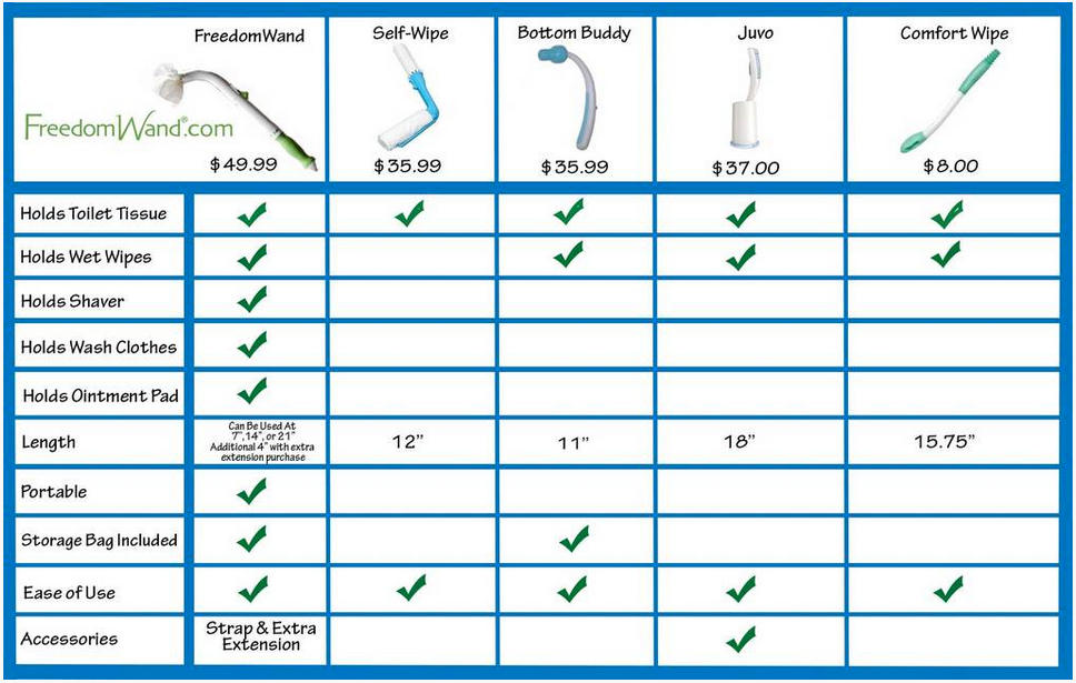 Differences Between The Freedomwand Bottom Buddy And