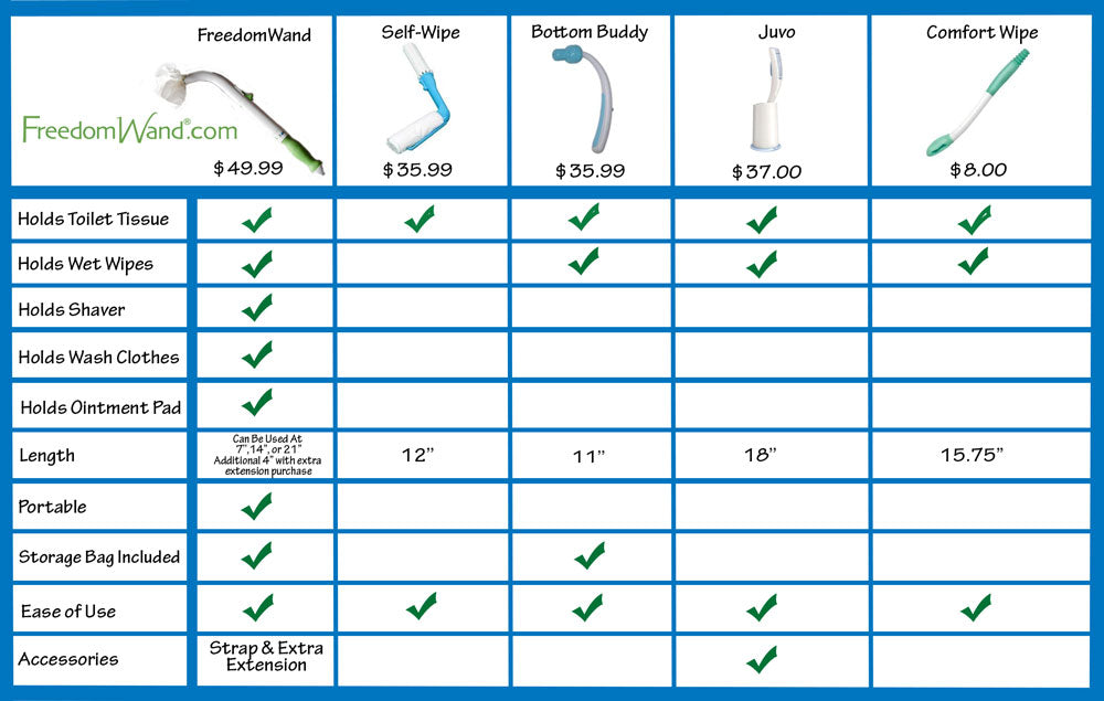 Differences Between The FreedomWand, Bottom Buddy, and Self Wipe ...