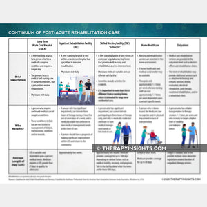 Continuum of Post-Acute Rehabilitation Care