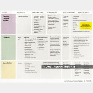 Cardiac Medications Reference