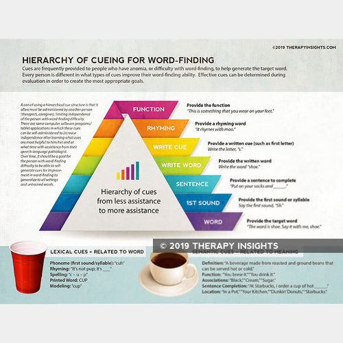 Word finding cue hierarchy. Therapy Insights. Therapy Fix.