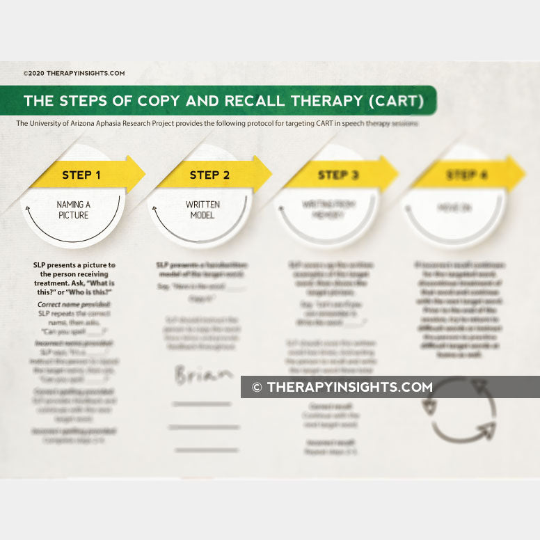 Copy and Recall Treatment (CART)