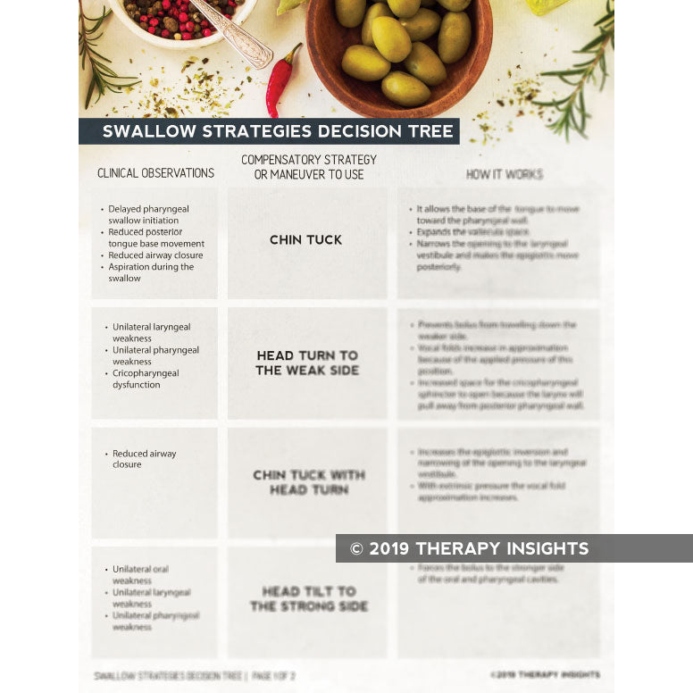 Swallow strategies decision tree - select swallow strategies based on clinical observation of dysphagia - speech therapy materials for adults - adult rehabilitation materials - SNF materials - acute care handouts - Therapy Insights - Therapy Fix