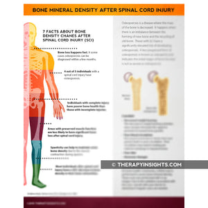 Bone Mineral Density After Spinal Cord Injury