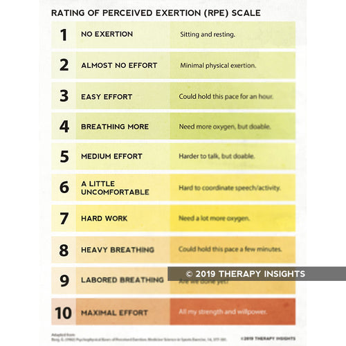 Borg Scale: Rating of Perceived Exertion