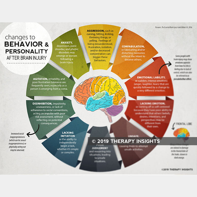 Changes in Personality and Behavior After Brain Injury - cognitive-linguistic rehabilitation - brain injury recovery - Therapy Fix - Therpay Insights - speech therapy materials for adults
