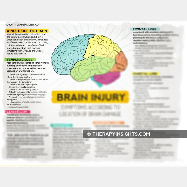 Brain injury symptoms handout for patients
