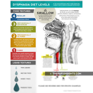 Dysphagia diet texture handout for patients