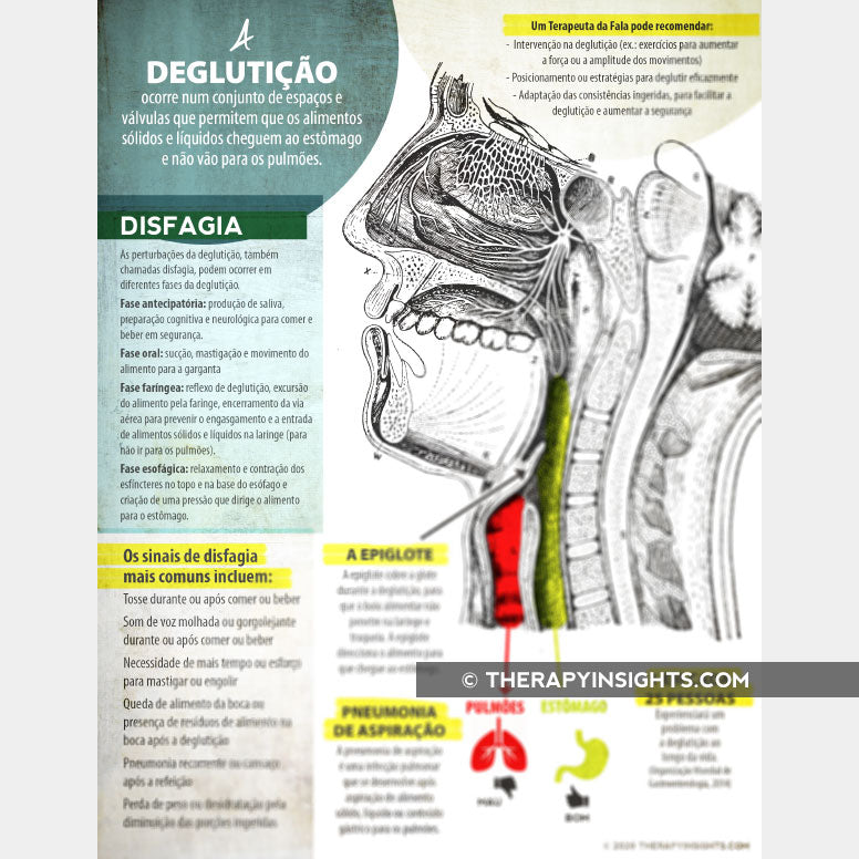 Handout: What is Dysphagia? - in English, Español, Français, Italiano, or Português