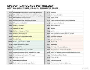 Common ICD-10 codes for Speech Language Pathology - Therapy Fix - SLP Insights