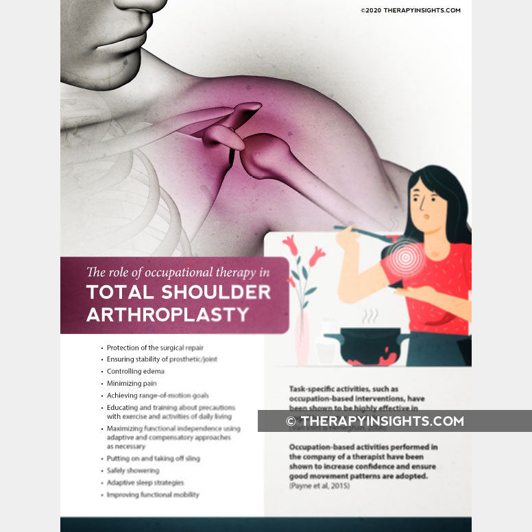 Handout: The Role of OT in Total Shoulder Arthroplasty