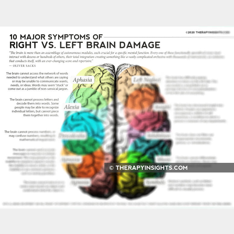 Handout: 10 Major Symptoms of Left vs. Right Brain Damage