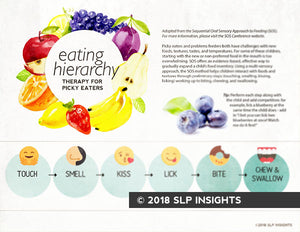 Visual eating hierarchy - SOS method - Therapy Fix - SLP Insights