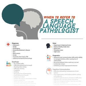 Handout: When to Refer to a Speech-Language Pathologist - SLP Insights