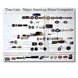 Vintage Drum Badge Timeline Collectors Poster