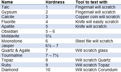 What is the Mohs Scale of Hardness?